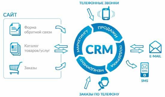 Автоматизация бизнеса и CRM системы