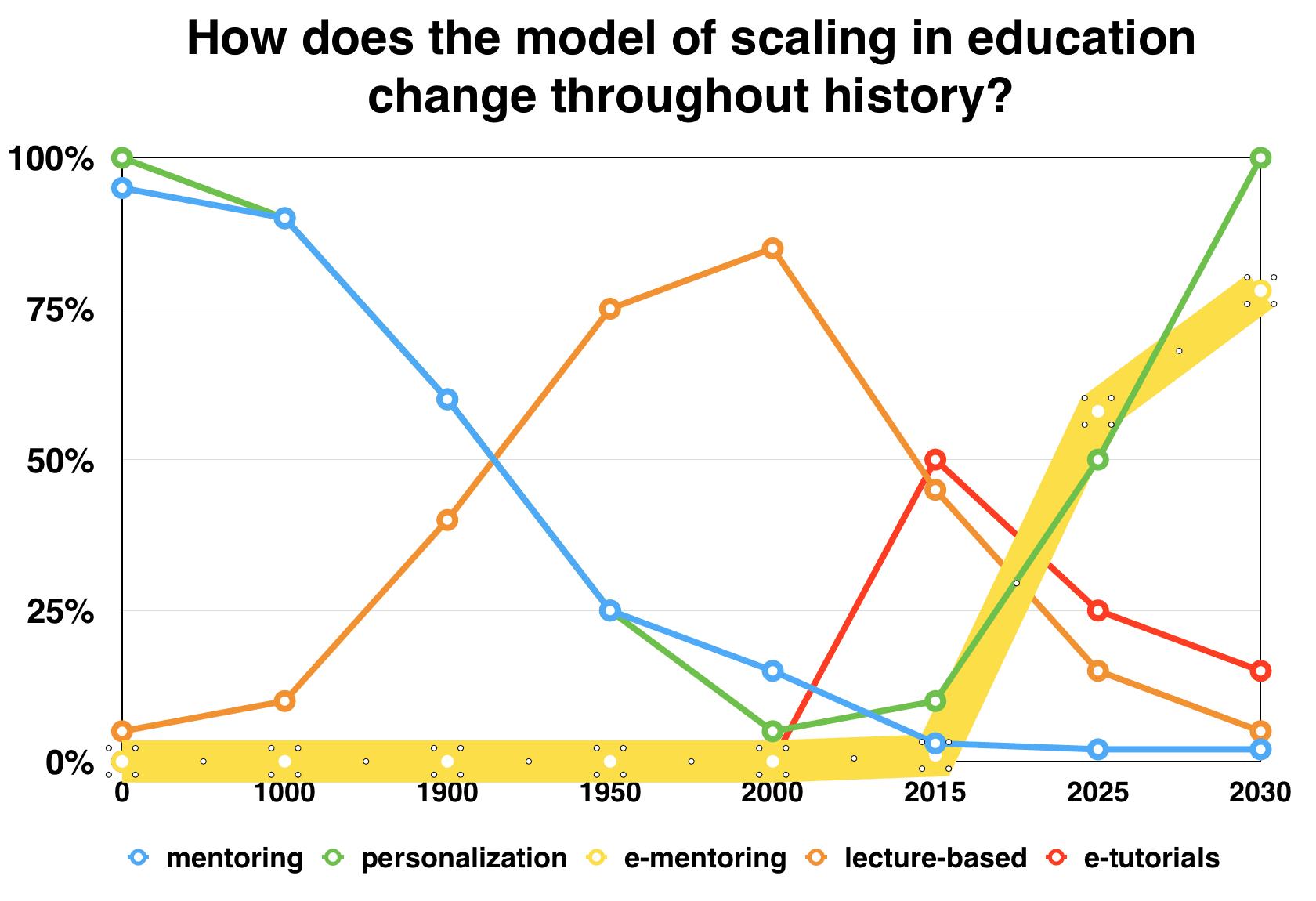 Образование в будущем будет дистанционным