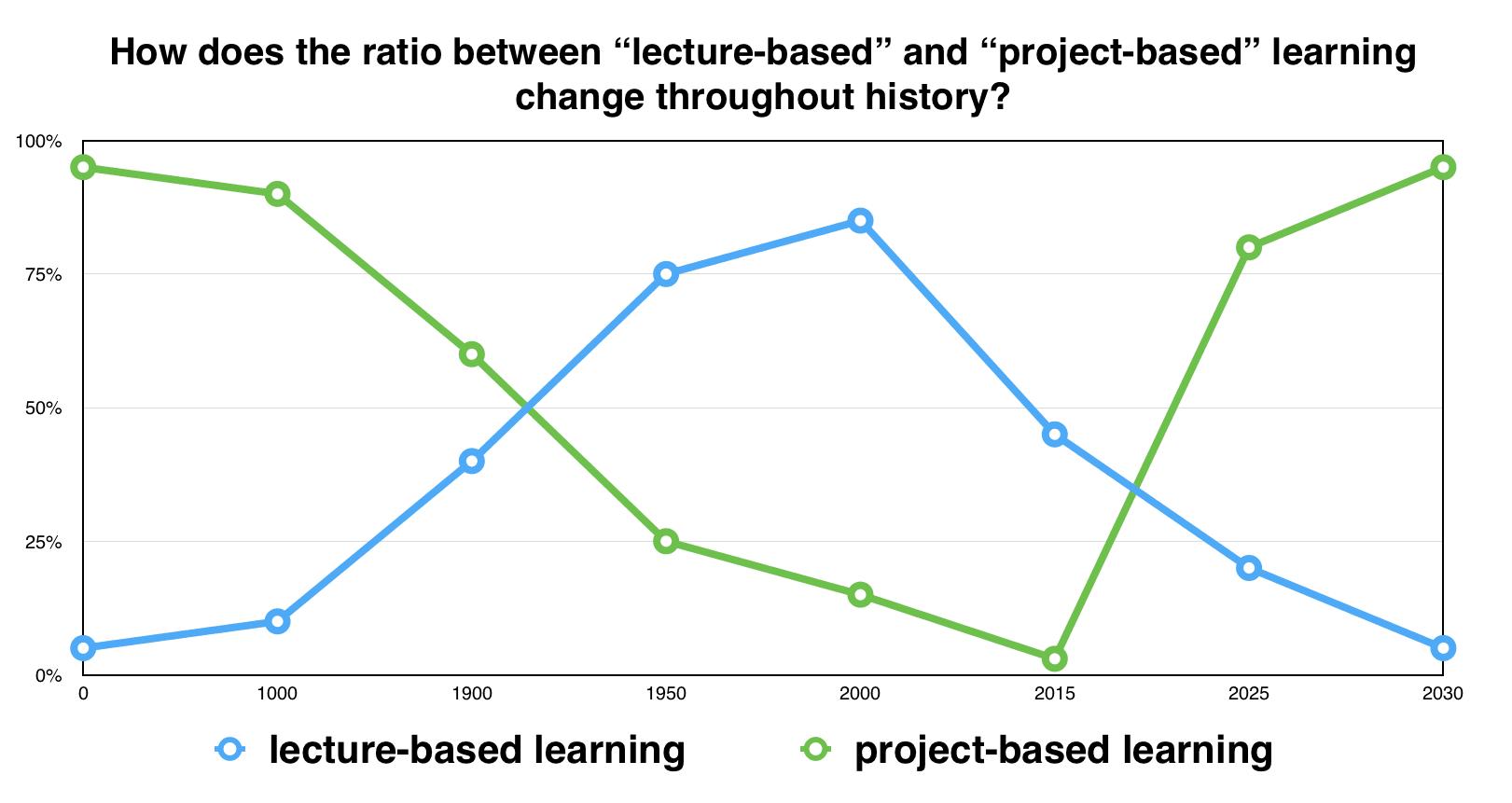Образование в будущем и проектное обучение