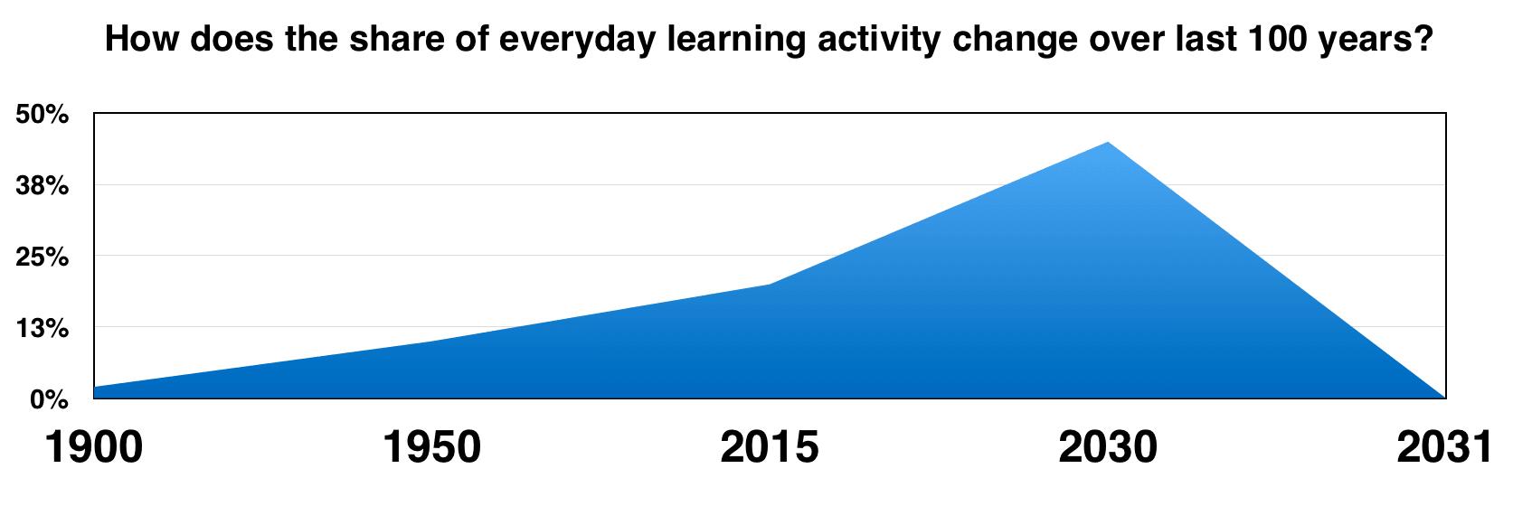Образование будущего и время обучения