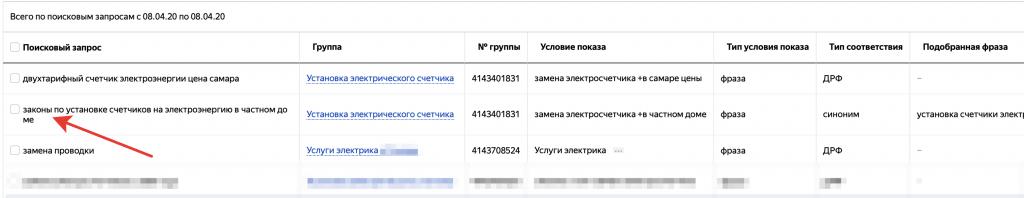 Оптимизация рекламной кампании в Яндекс Директ для снижения расходов.
