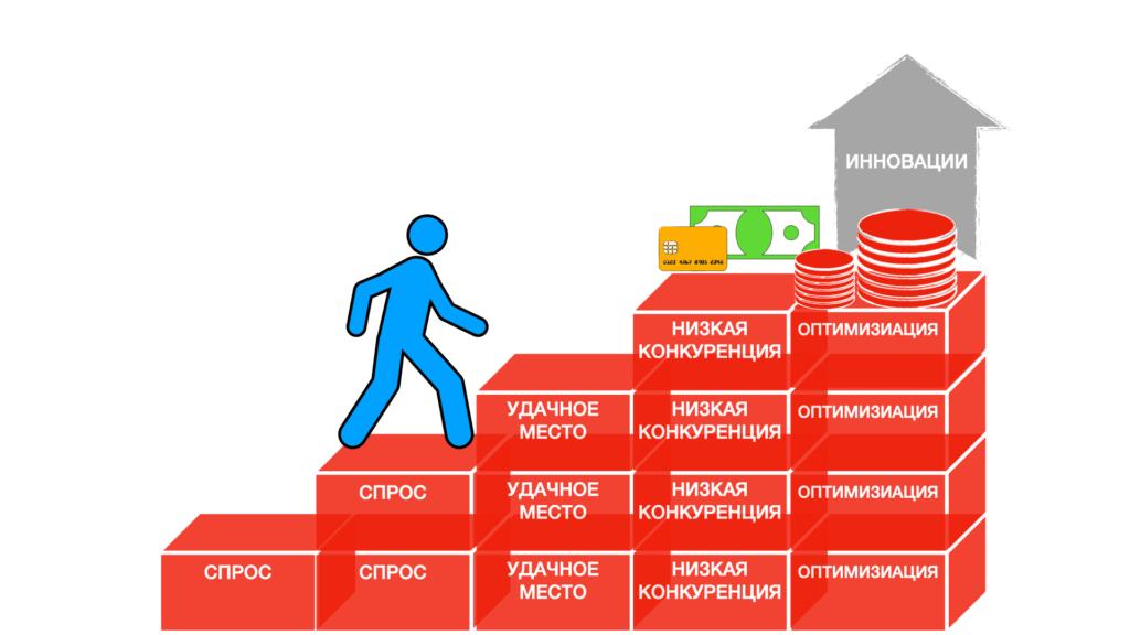 Факторы, которые гарантируют вам запуск прибыльного бизнеса