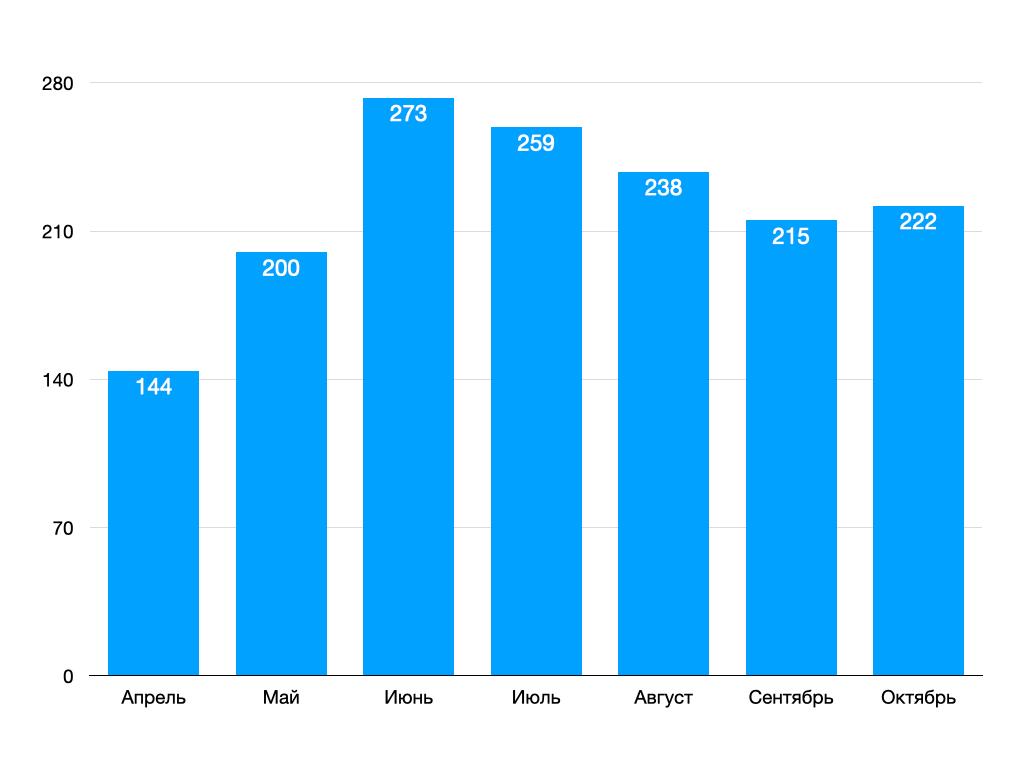 Количество полученных обращений самозанятым мастером бытовых услуг